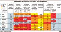 La incidencia de la covid a siete días se estabiliza