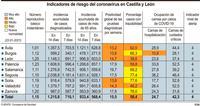 La incidencia de la covid supera los 710 casos en siete días