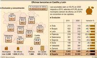 Más del 80% de los municipios carece de oficina bancaria