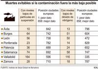 La reducción de la contaminación evitaría 800 muertes al año