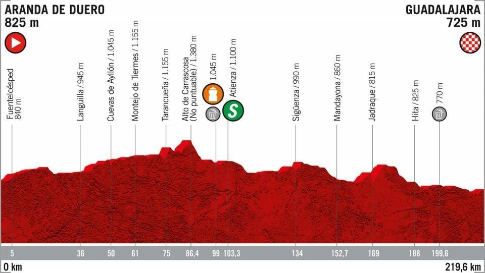 Horarios de paso de La Vuelta por la provincia de Segovia