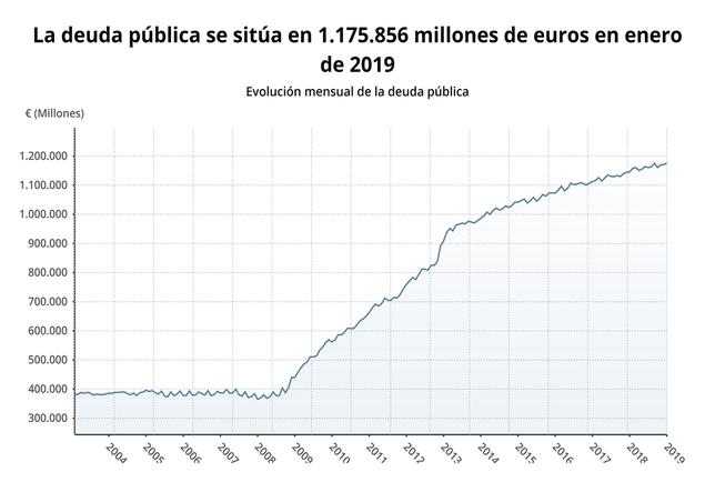 La deuda pública crece un 2,6% interanual