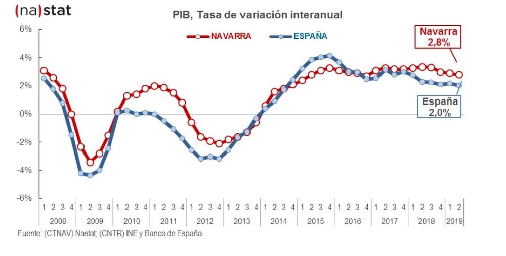 PIB, Tasa de variación interanual