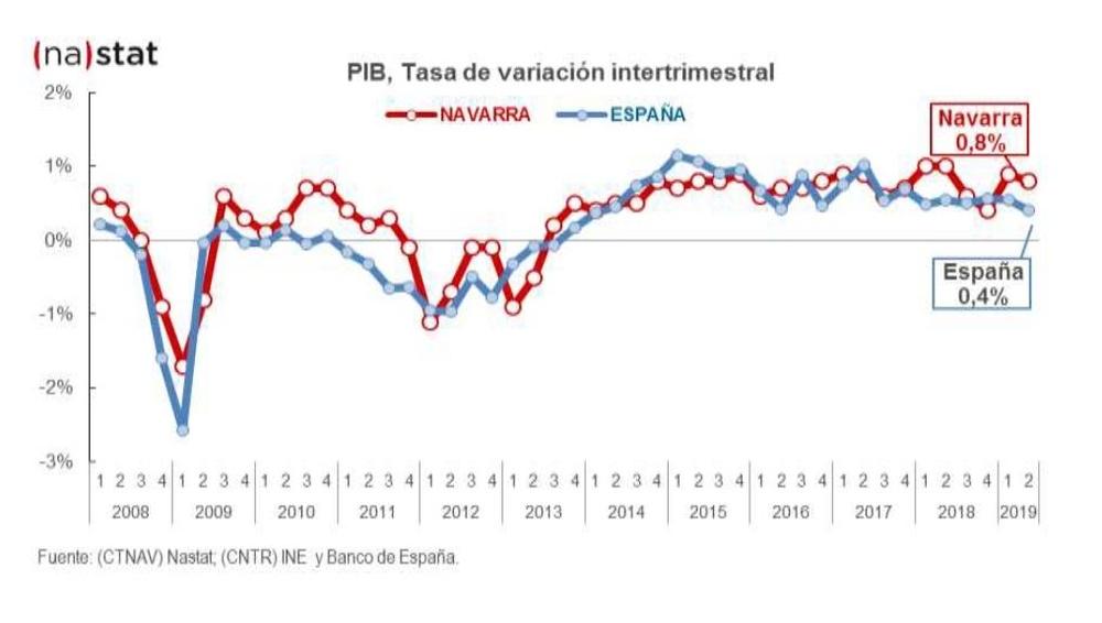 PIB, Tasa de variación intertrimestral