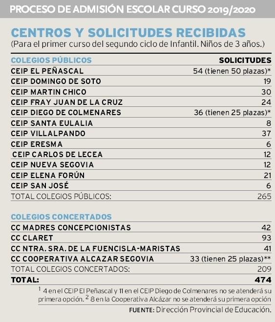 El Claret vuelve a ser el colegio más solicitado en Segovia
