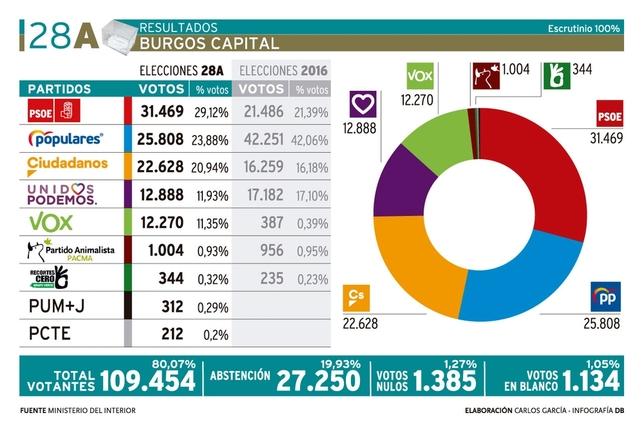 El PSOE rompe su techo en Burgos ante un PP hundido