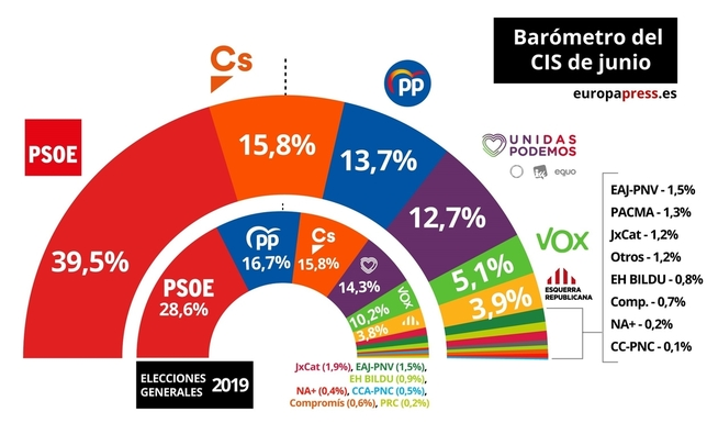 El CIS confirma la subida en intención del voto del PSOE EUROPA PRESS