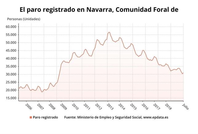 Un 2% más de parados en Navarra en el mes de julio