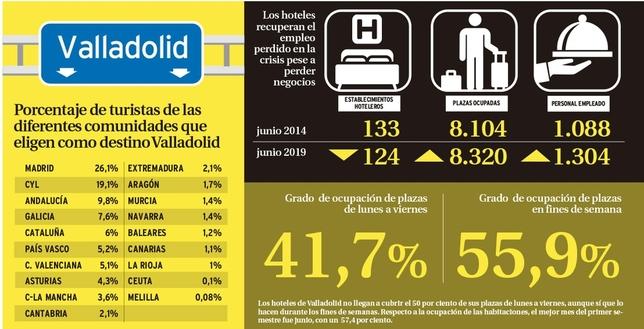 Valladolid bate el récord de turistas en el primer semestre