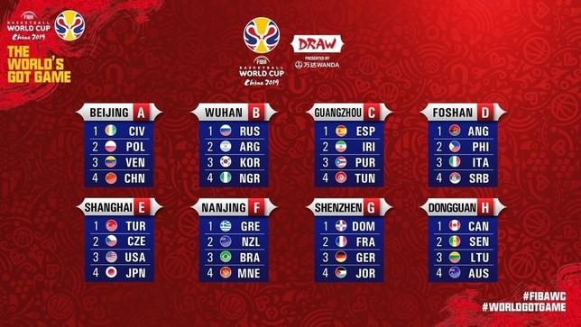 Los rivales de España en el Mundial FIBA