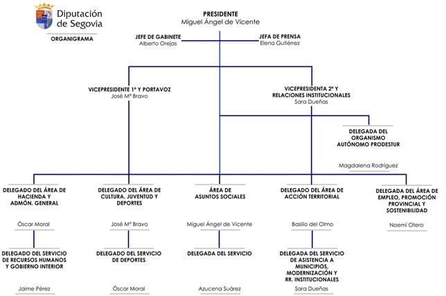 Organigrama de la Diputación Provincial