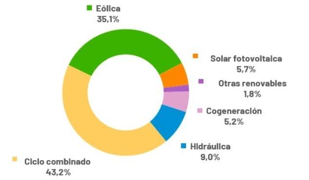 Energía producida en Navarra según sus fuentes Red Eléctrica