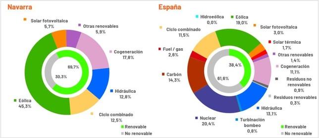 Generación de energía eléctrica en Navarra Red Eléctrica