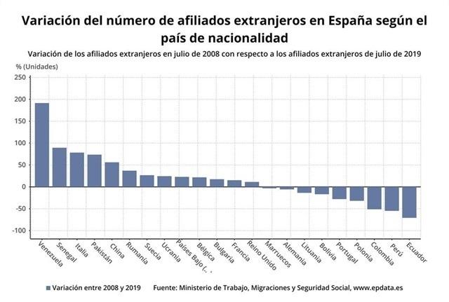 Los extranjeros disparan su presencia en España desde 2008