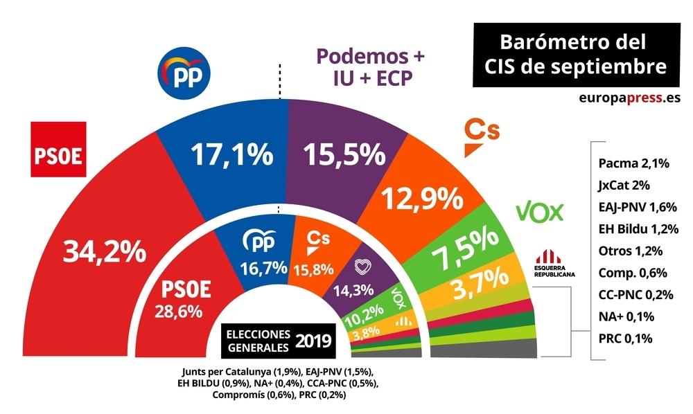 El CIS da una bajada de 3,5 puntos en voto directo al PSOE