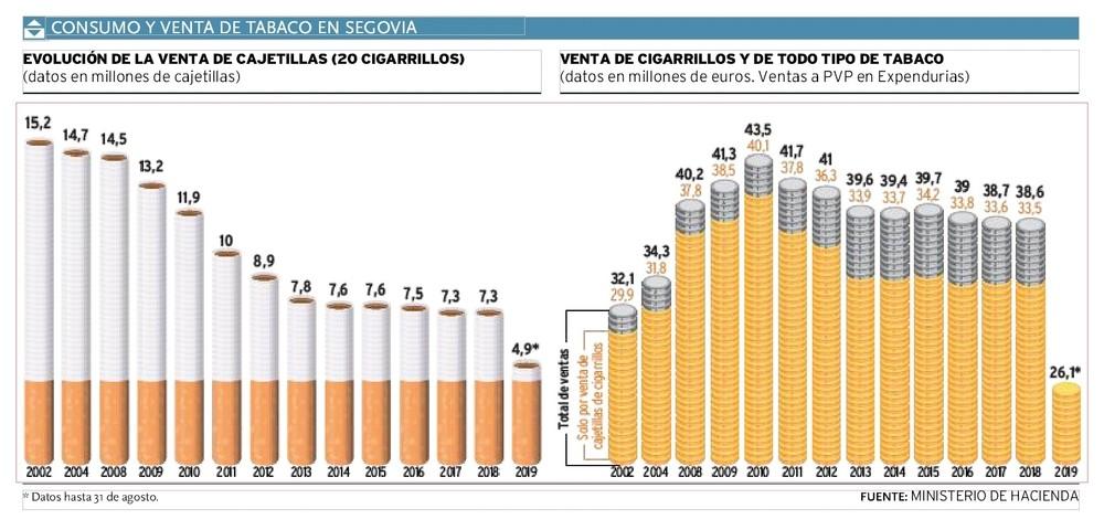 Consumo y venta de tabaco en Segovia.