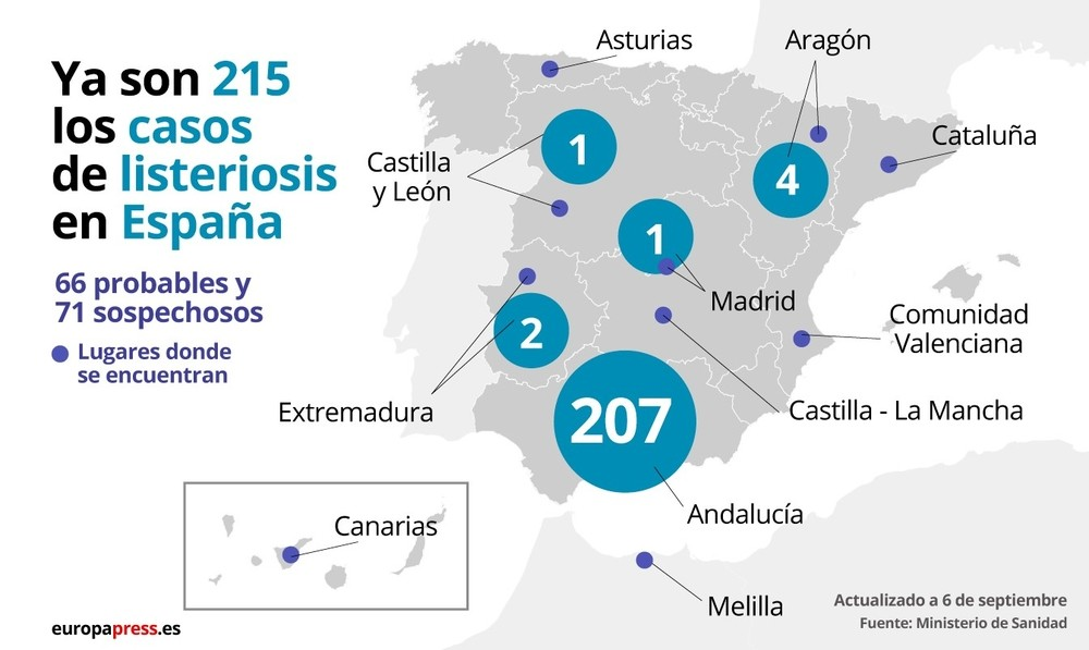 Ascienden a 215 los casos confirmados de listeriosis