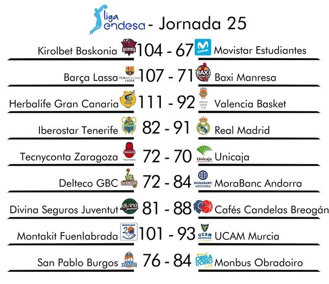 Resumen de la jornada 25 de la Liga Endesa SPC