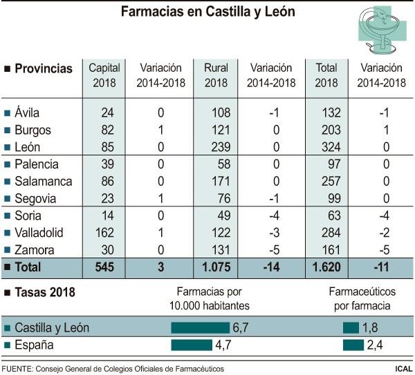Valladolid pierde tres farmacias rurales en los últimos años