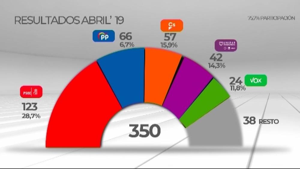 El PSOE ganaría las elecciones del 10-N con el PP cerca