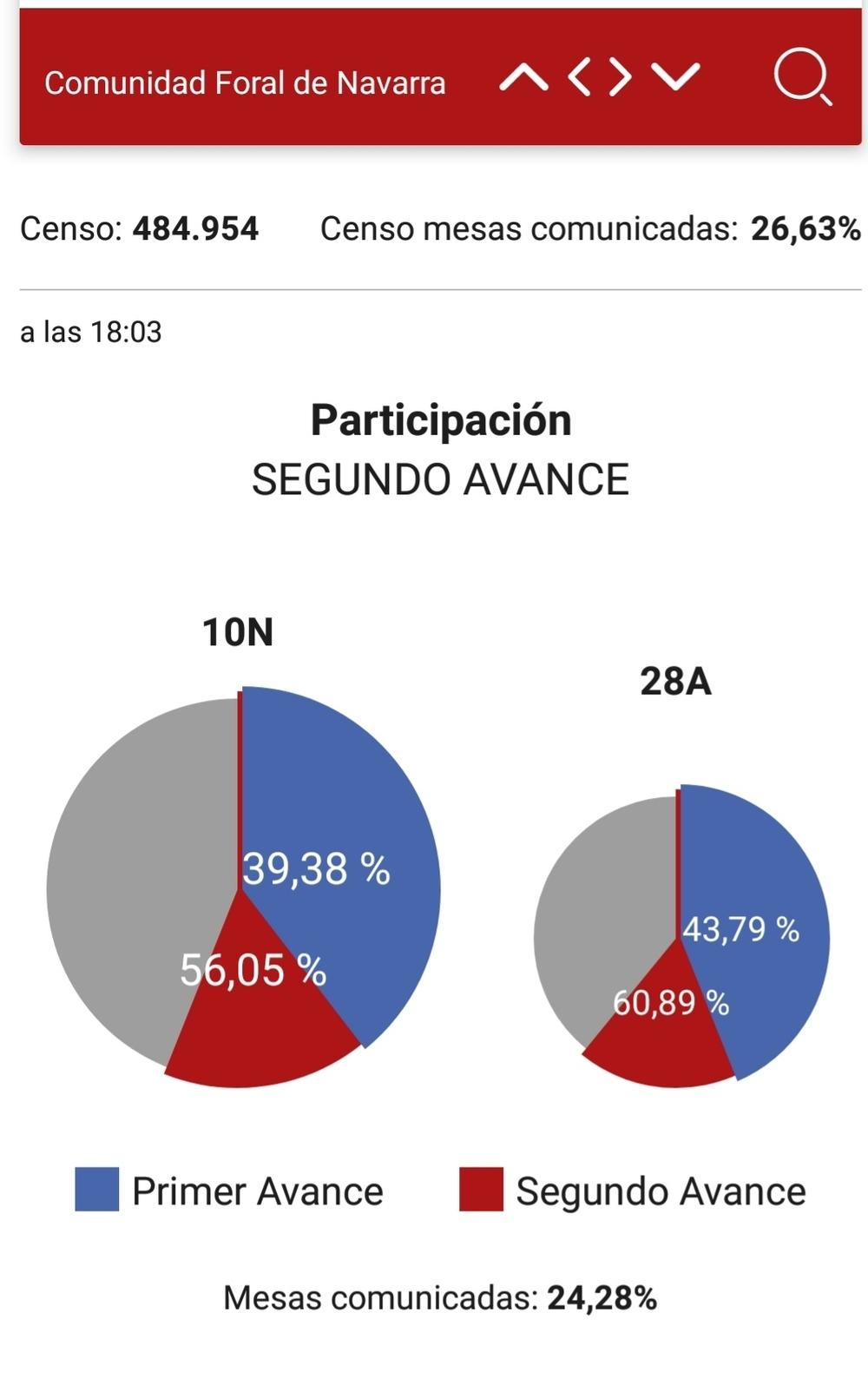 La participación es de 56,05%, cuatro puntos menos que 28A