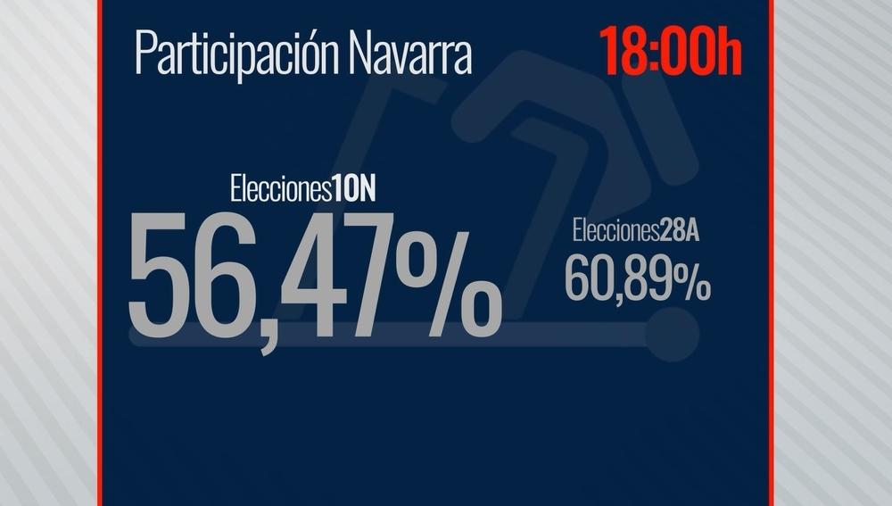 56,47% de participación a las 18h, 4 puntos menos que el 28A