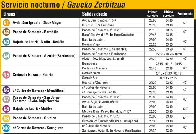 Servicios mínimos del 60% en las villavesas por el 8-M