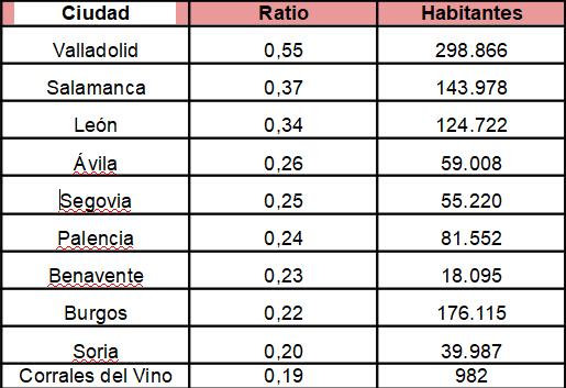 Valladolid, la ciudad más ahorradora deCastilla y León