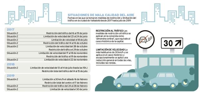 Valladolid estudia consensuar su propio 'Madrid central'