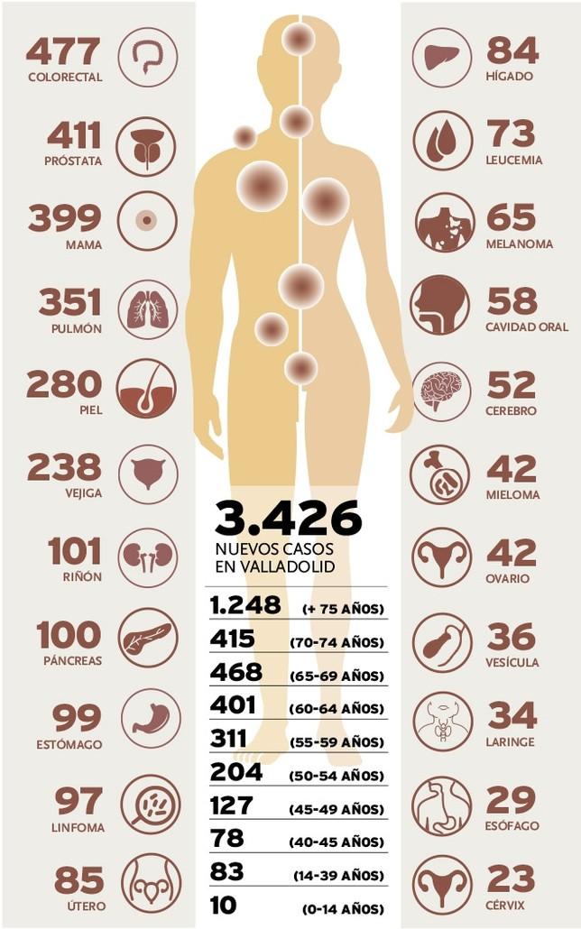 El cáncer aumenta el doble en hombres que en mujeres