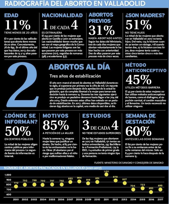 El número de abortos se mantiene estable en el último lustro