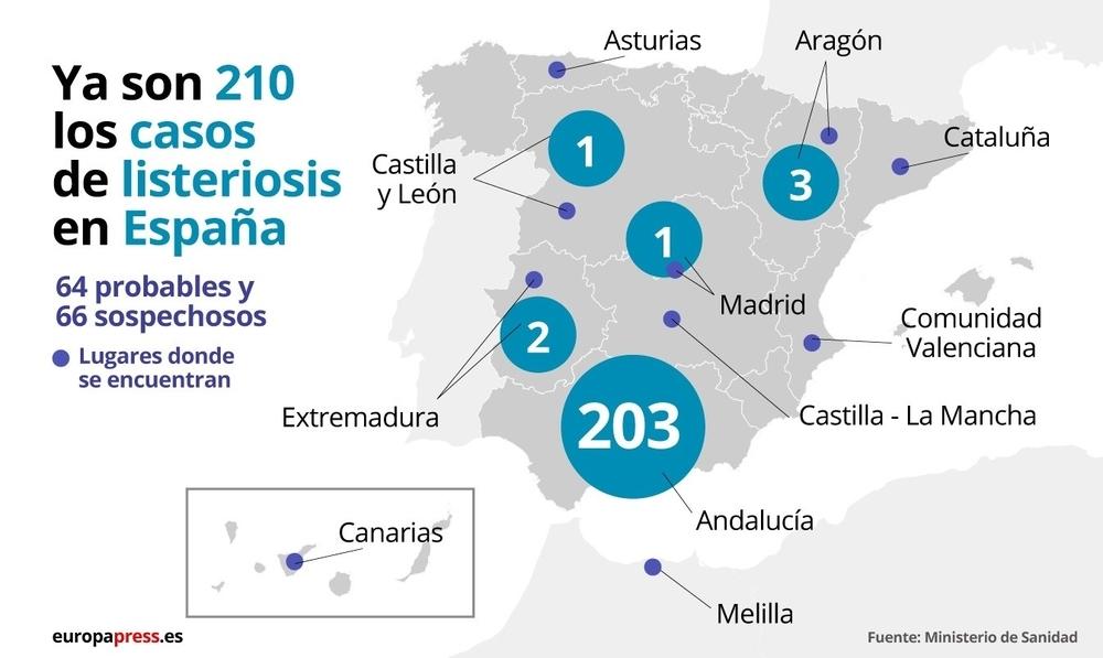 Aumentan a 210 los casos de listeriosis en España