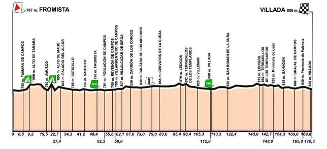 La etapa palentina de la Vuelta a Castilla y León
