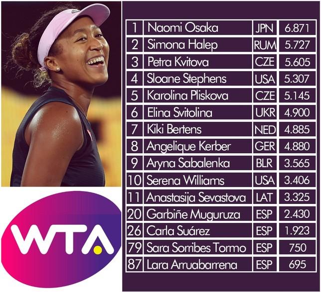 Ránking WTA SPC