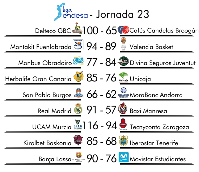 Resumen de la jornada 23 de la Liga Endesa SPC