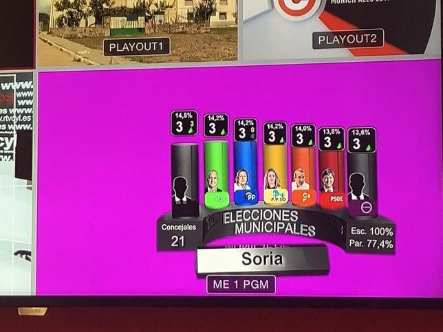 La jornada electoral, en La 8 Soria