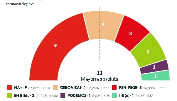 Amaia Larraya (Navarra+), nueva alcaldesa del Valle de Egüés Resultados elecciones Valle de Egüés
