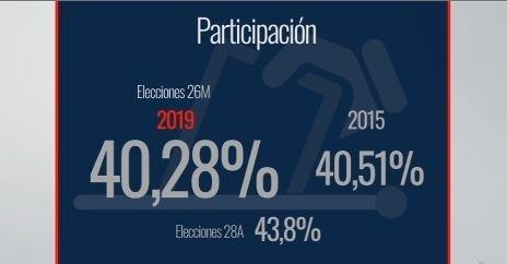40,36% de participación en Navarra, 0,15% menos que en 2015