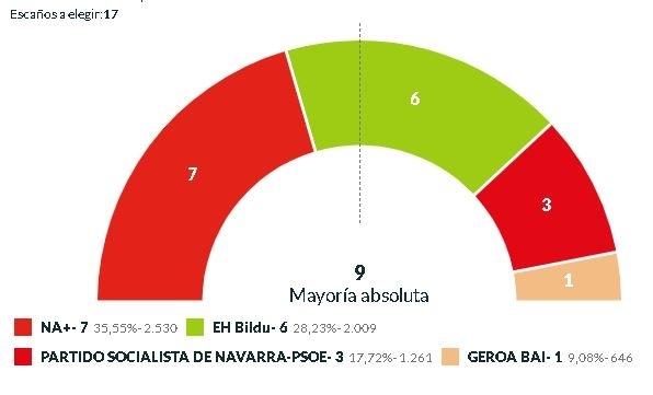Navarra + logra la alcaldía en Estella a costa de EH Bildu