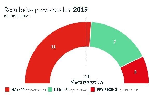 [DIRECTO] Acto de constitución del Ayuntamiento de Tudela
