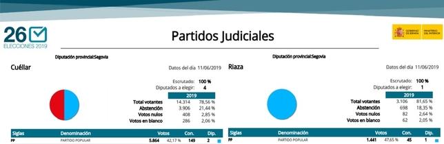 Interior rectifica y devuelve el diputado a IU en Segovia
