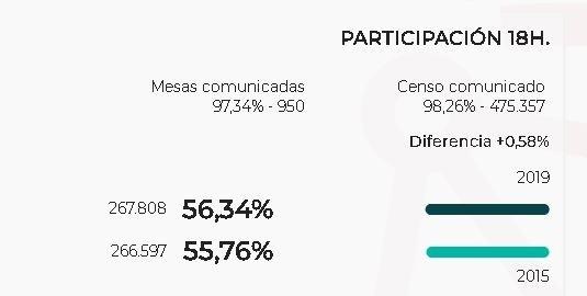 A media tarde, medio punto más de participación que en 2015