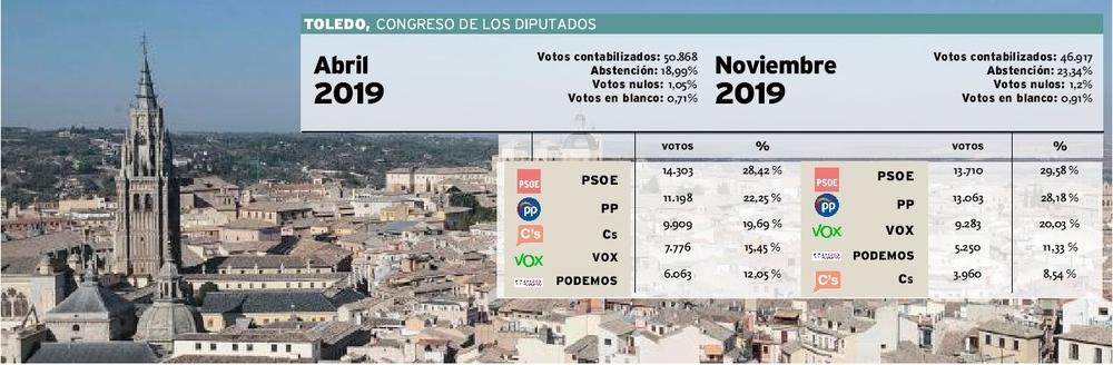 Vox es la segunda fuerza política en Sta Teresa y Valparaíso