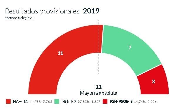 Navarra Suma obtiene mayoría absoluta en Tudela