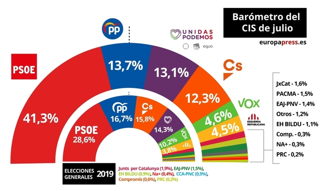 PSOE, claro ganador de los sondeos del CIS en Julio