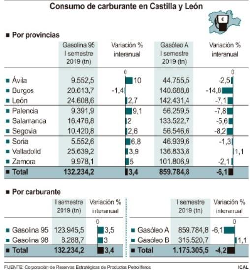 Valladolid, única provincia donde sube el consumo de gasóleo