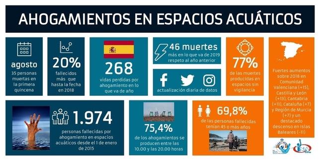 Un 20% más de ahogamientos en España en lo que va de año