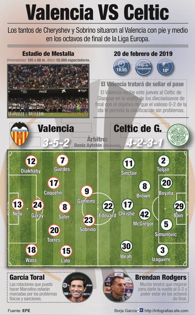 El Valencia no quiere sustos ante el Celtic