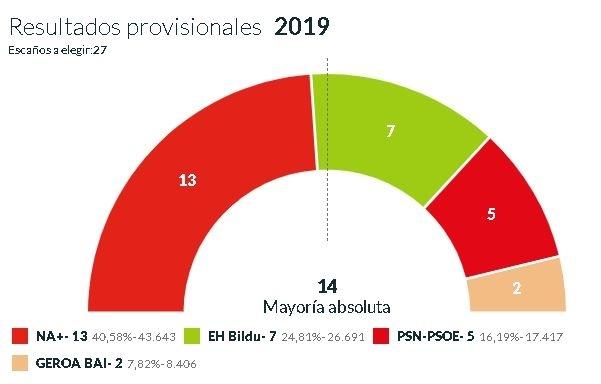 Maya gana y se queda a un concejal de la mayoría absoluta