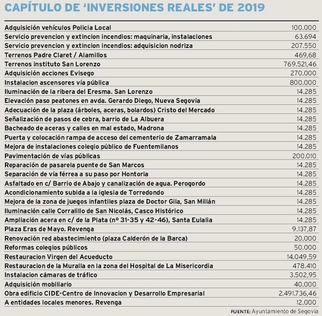 Tabla de inversiones incluidas en el presupuesto del Ayuntamiento para 2019